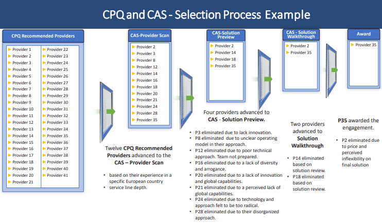 CPQ-CAS-Selection-Process-Example
