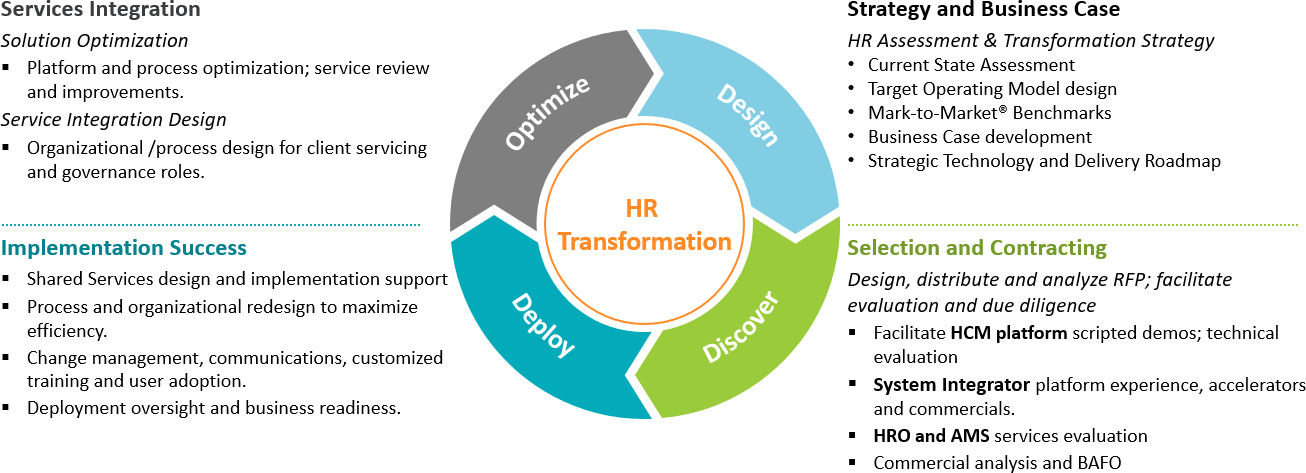 Chart showing HR transformation process