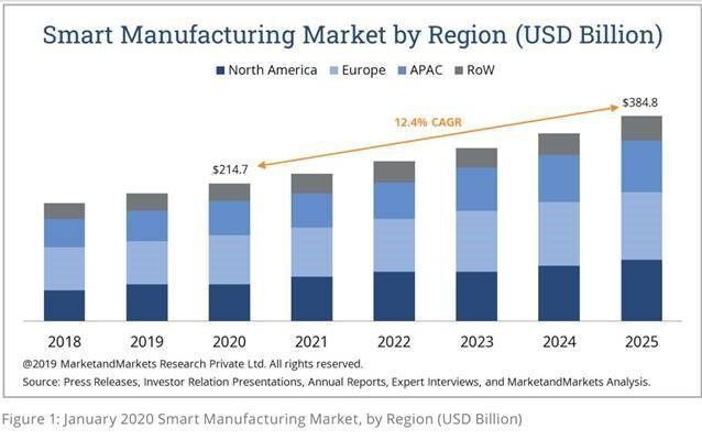Smart-Manufacturing-Post-Pandemic